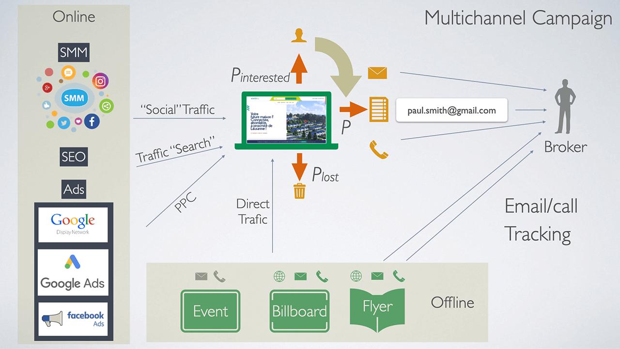 Multichannel marketing campaign