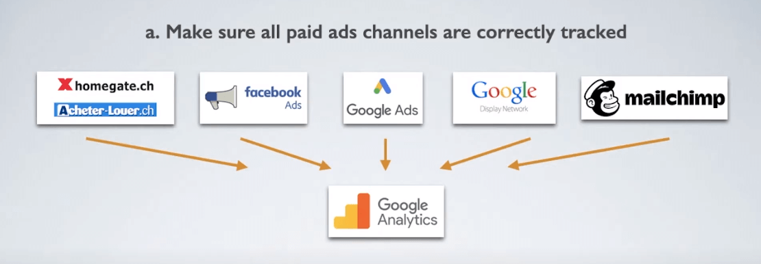 Tracking paid advertising media