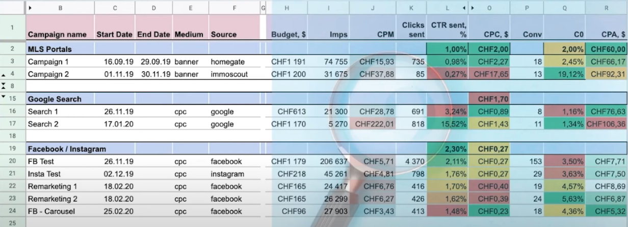 How to track campaign metrics using google spreadsheet