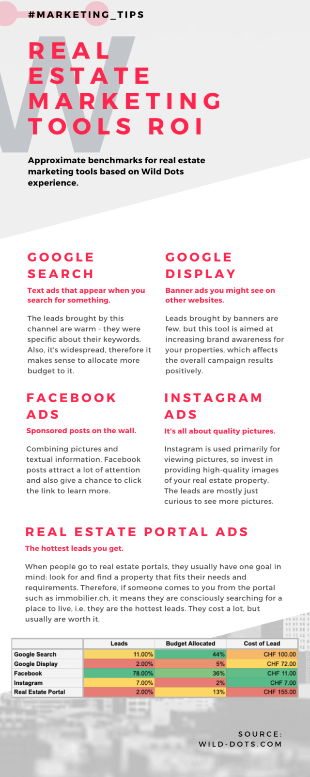 Marketing Tools for Real Estate Ranking 2021